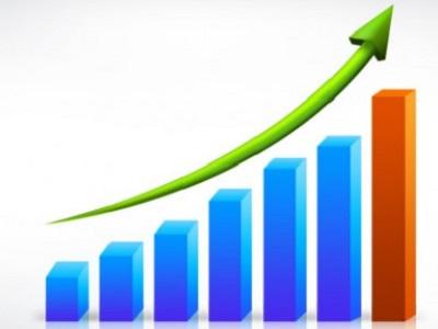 FPM registra aumento de 44%