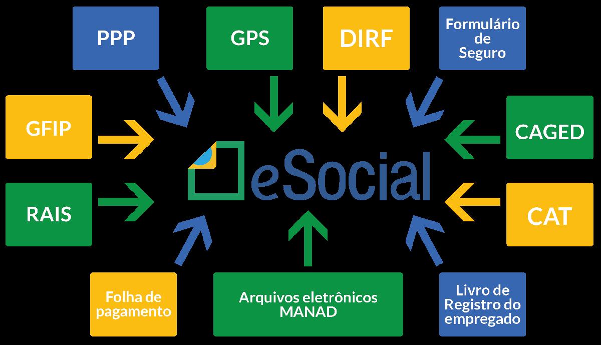 Municípios terão até 2020 para implantação do e-Social